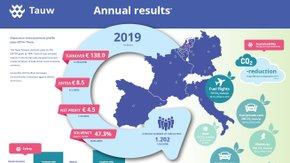 Une stratégie 2019 payante pour Tauw Group